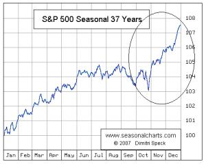 Seasonal Charts.gif