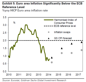 Euro Area Inflation