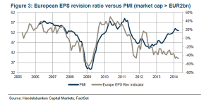 PMI vs EPS